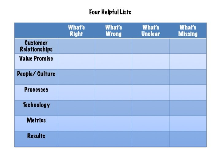 Four Helpful Lists