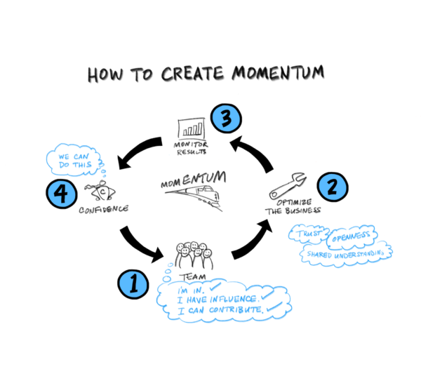 Is Your Team a Momentum-Maker or Momentum-Killer? - Noonday