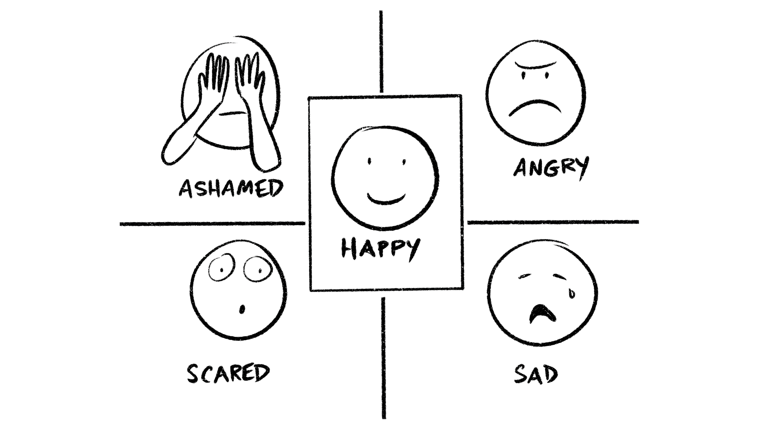 Primary Feelings: Happy, Sad, Angry, Ashamed, Scared